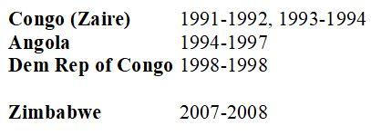 Central Africa 1990s.JPG