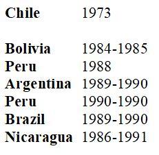 Latin America 1980s.JPG